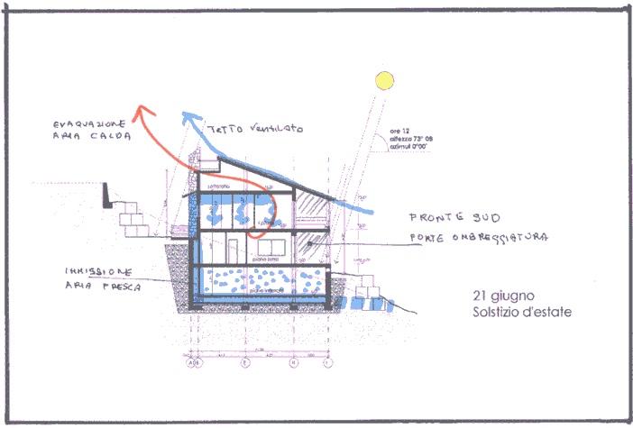Studio per la costruzione di una casa unifamiliare bioclimatica